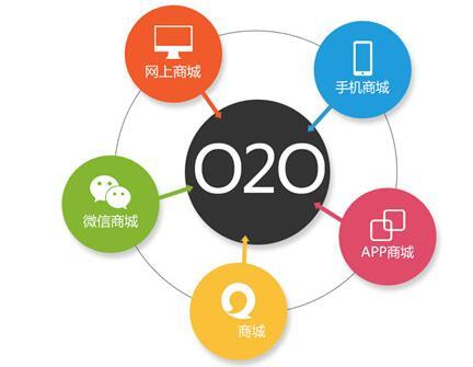 同城O2O网上购物商城